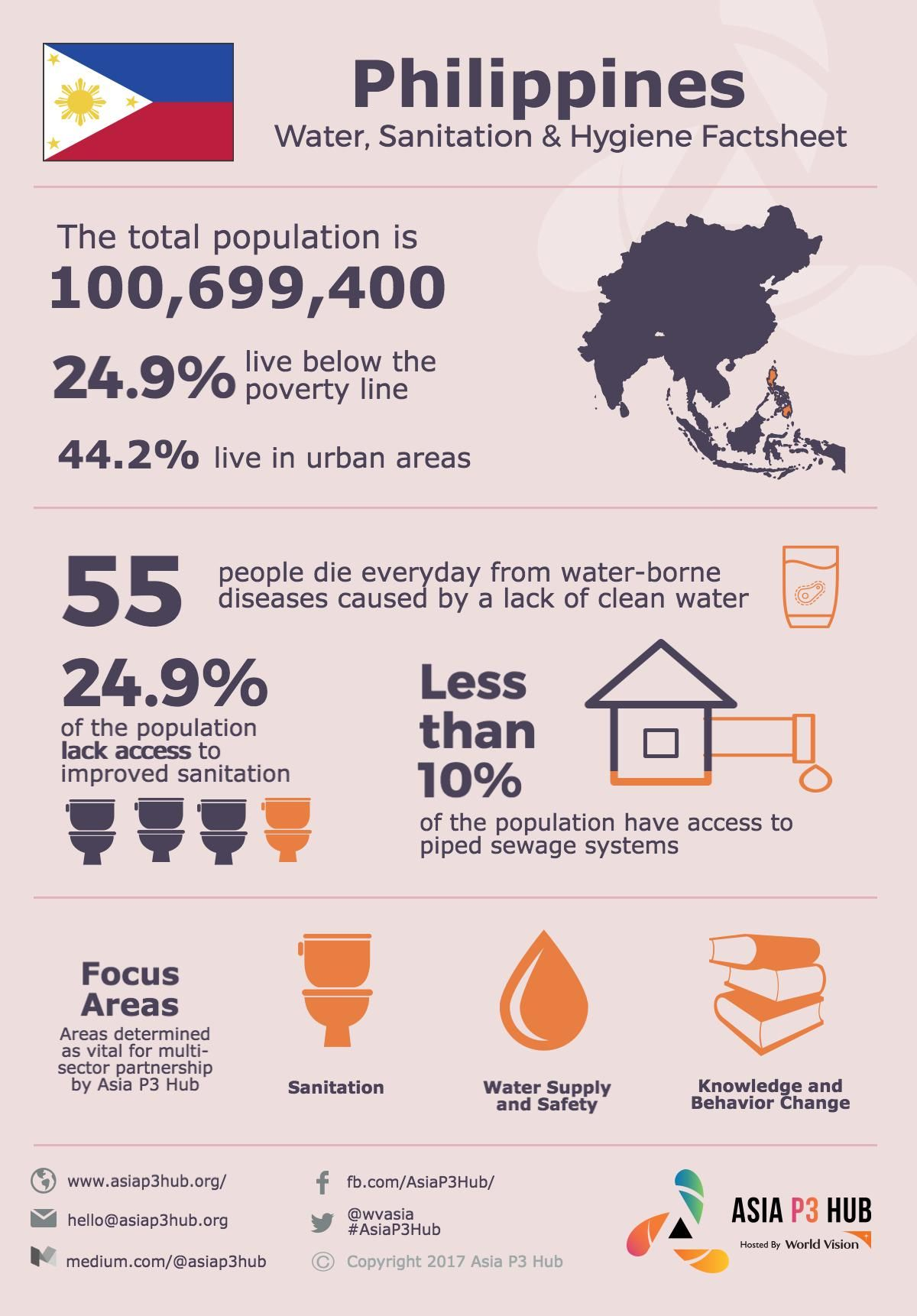 // Philippines WASH Facts // Be sure to check out our