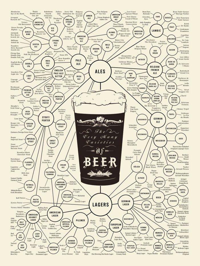 beer types- a comprehensive list