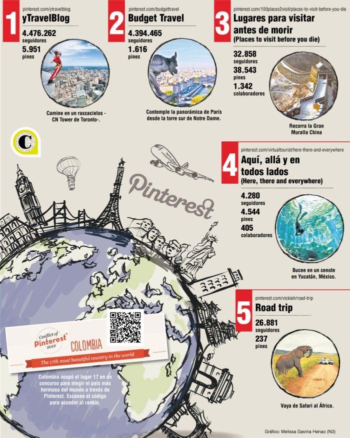 Viajeros con sed de aventura pueden dar un vistazo a lugares remotos del planeta a través de esta red que se posiciona como el mejor cartel para la industria del turismo.