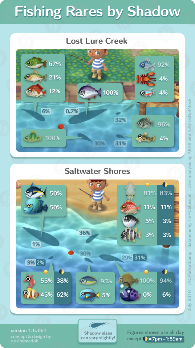 Animal Crossing Pocket Camp Fishing Rates By Shadows Animal