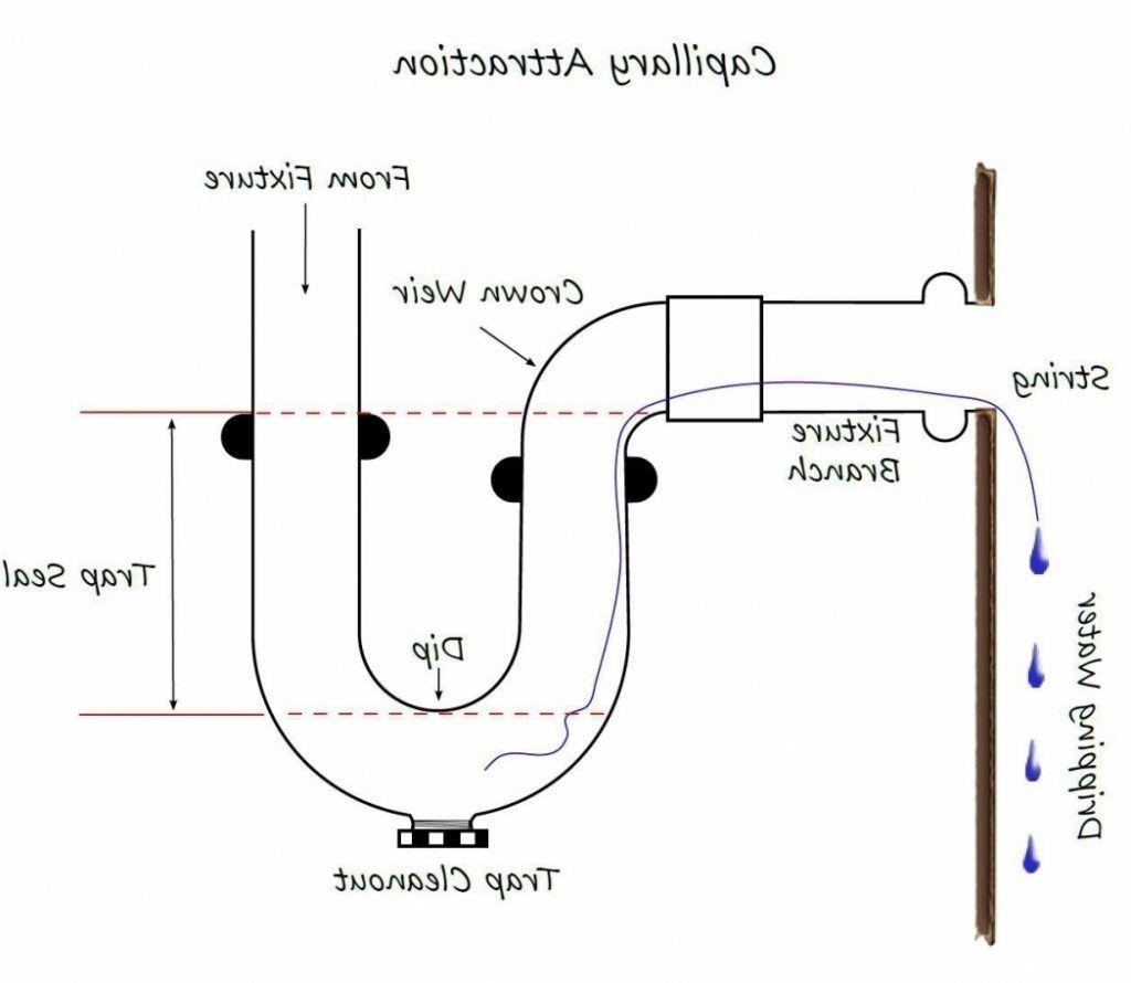 Kitchen Sink Drain Pipe Size kitchen sink drain pipe size | http://yonkou-tei | pinterest