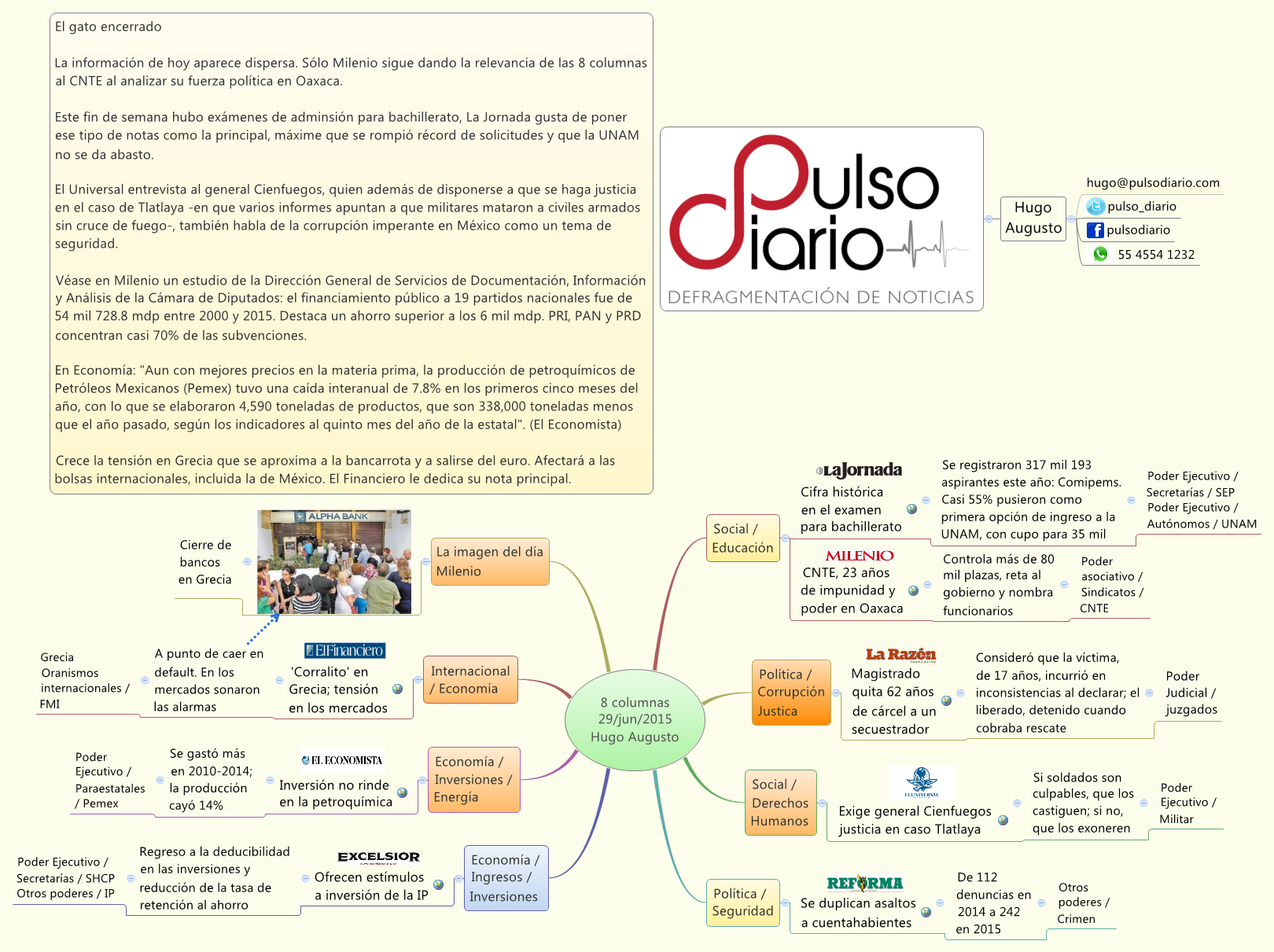 8 columnas 29/jun/2015 Hugo Augusto - Hugo_Augusto - XMind: The Most Professional Mind Mapping Software