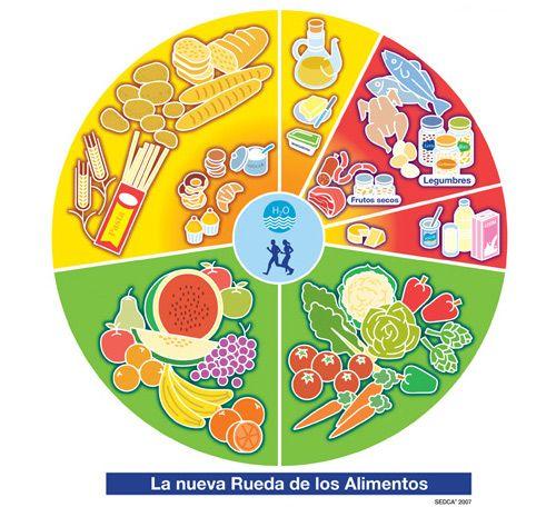 Grupos De Alimentos Nutricion Para Niños Alimentos Para Niños Alimentación Saludable Para Niños