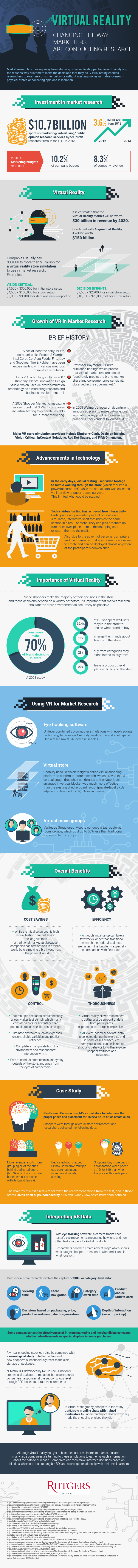 Virtual Reality: Changing the Way Marketers are Conducting Research #Infographic