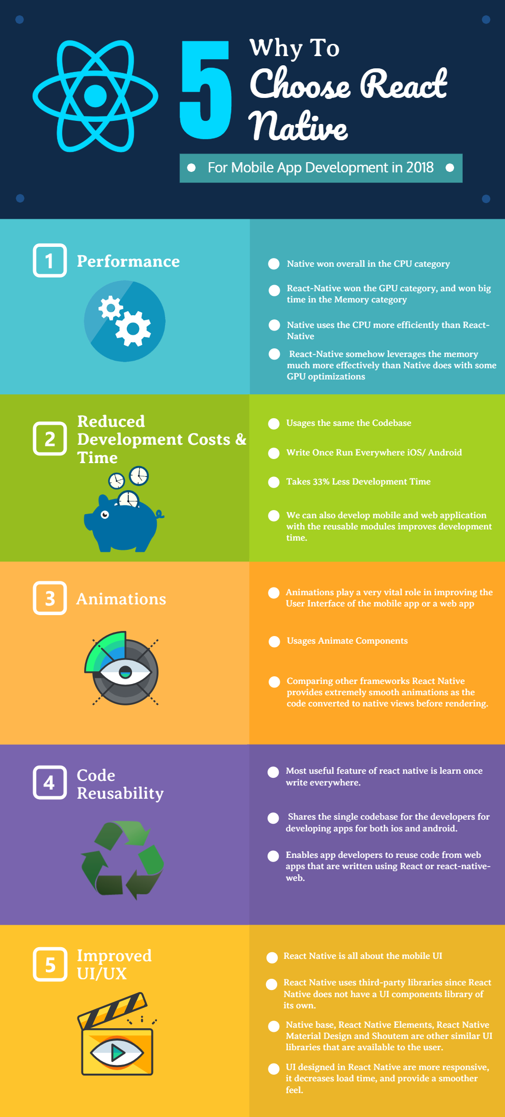 12 Reasons To Choose React Native For Hybrid Mobile Apps Angular Minds App Development Process React Native App Development