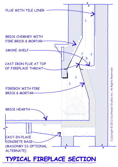 fireplace chimney design. typical modern chimney section \u2014 standard for fireplace design in homes, but watch out i