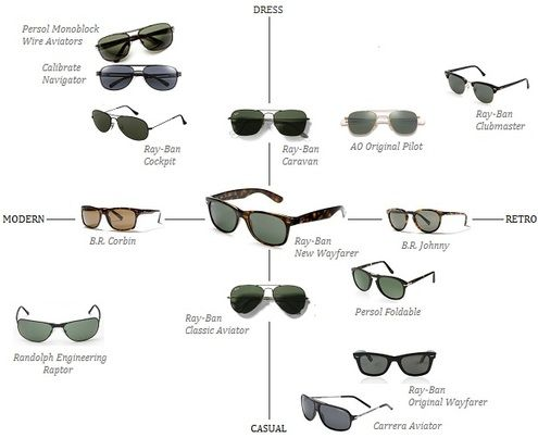 The Men S Sunglasses Matrix Which Pair Is Best For You Mens Accessories Fashion Mens Sunglasses Mens Accessories