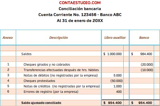 Conciliacion Bancaria Analitica Contaduria Y Finanzas Bancaria Administracion De Proyectos