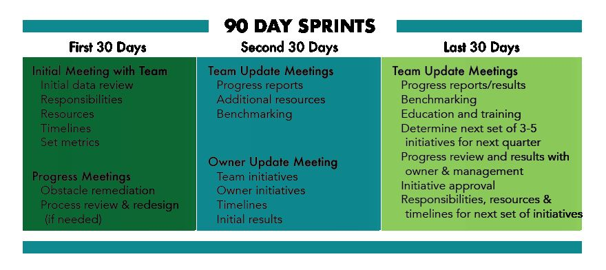 30 First 90 Days Plan Template in 2020 Simple business