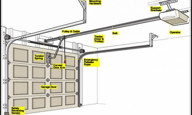Craftsman 1 2 Hp Garage Door Opener Garage Doors Garage Door Opener Repair Garage Door Installation