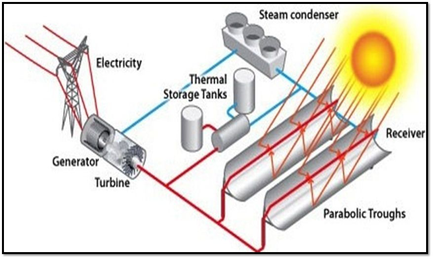 Concentrated Solar Power Technologies Ppt Concentrated Solar