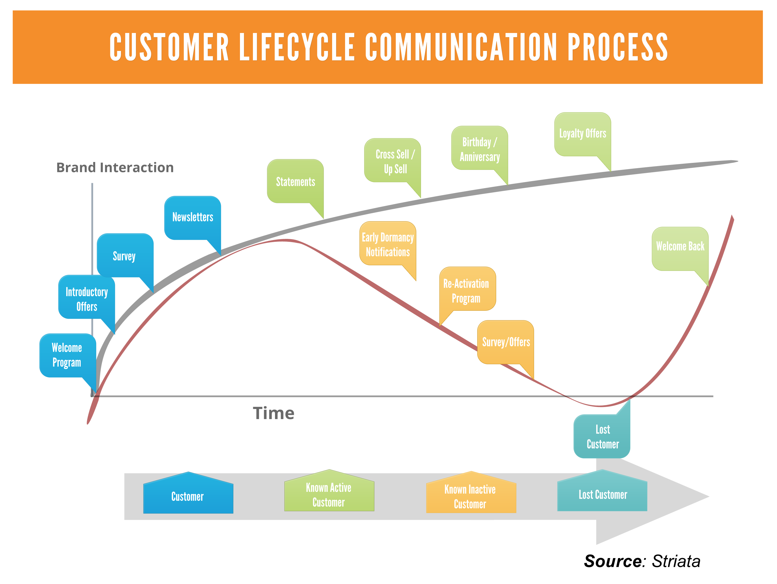 email communication process Believe it or not, process excellence is not all about systems - it is about people and unlike machines or other system components, people need higher levels of communicationhere are five ways to oil the wheels of process change:#1 planbefore you do anything, draft a communications plan this should.