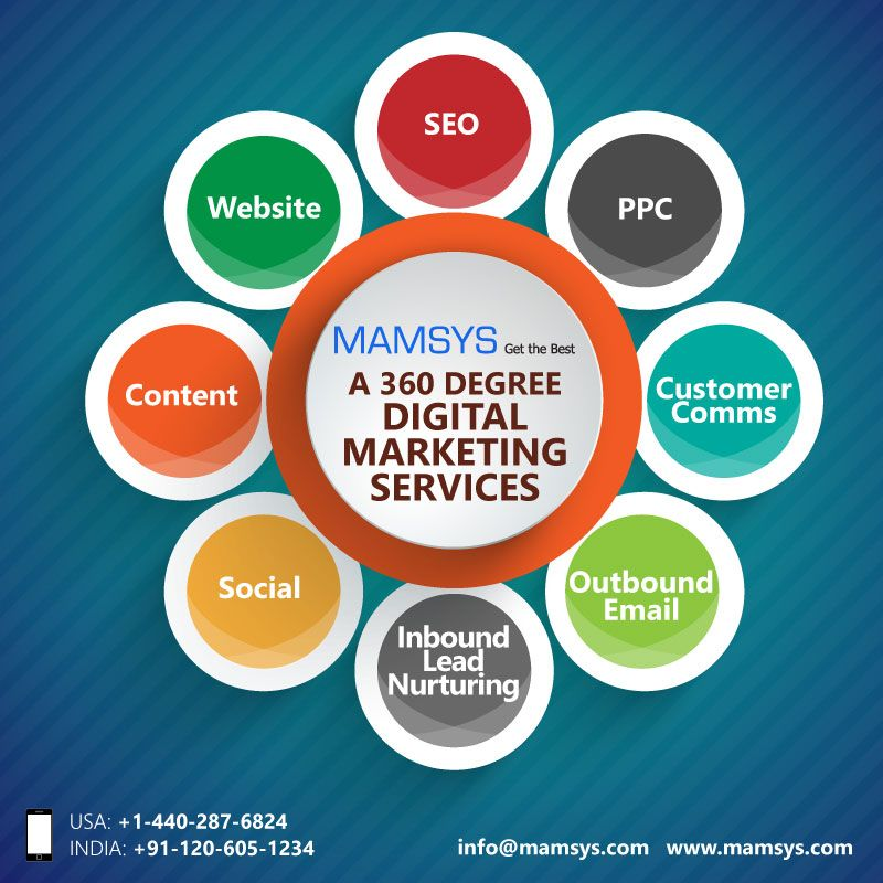 A 360Degree Approach to Your Marketing Services