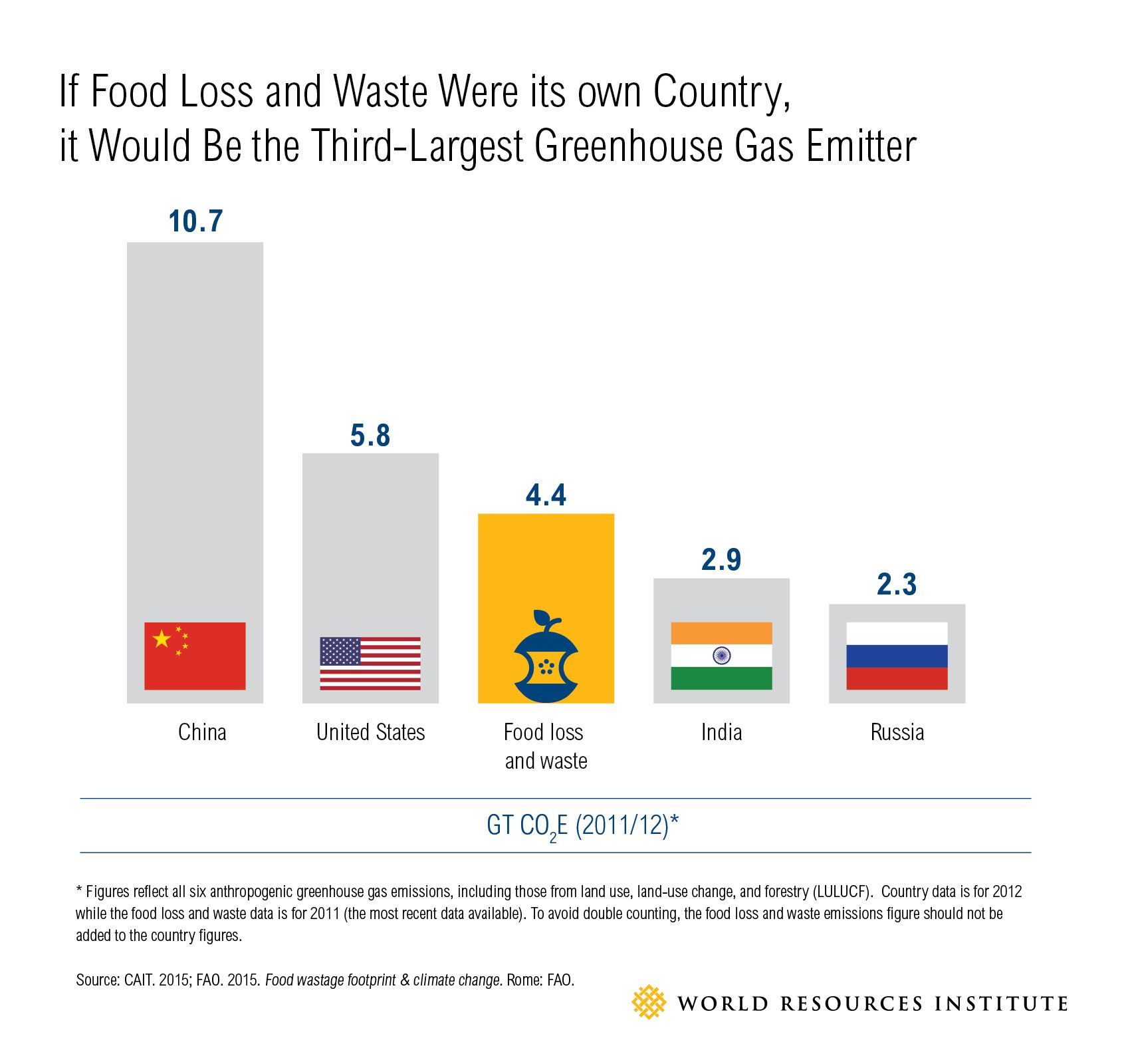 Can we really cut food waste in half reduce food waste can we really cut food waste in half pooptronica Images