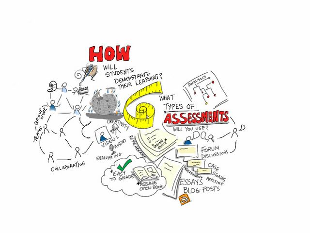 How Will Students Demonstrate Learning? What Types Of Assessments