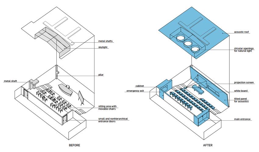 EMEL Auditorium Before/After Diagram