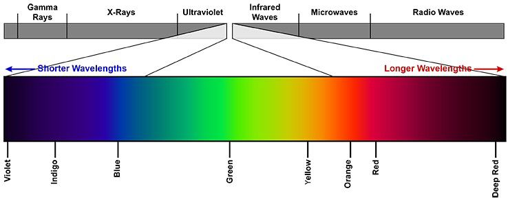 Espectro De Luz Visible Y El Espectrofotometro Espectro De Luz