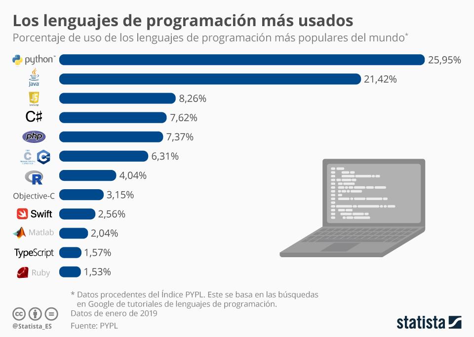 Infografía Los Lenguajes De Programación Más Usados Del Mundo Software Development Programming Languages Infographic Software