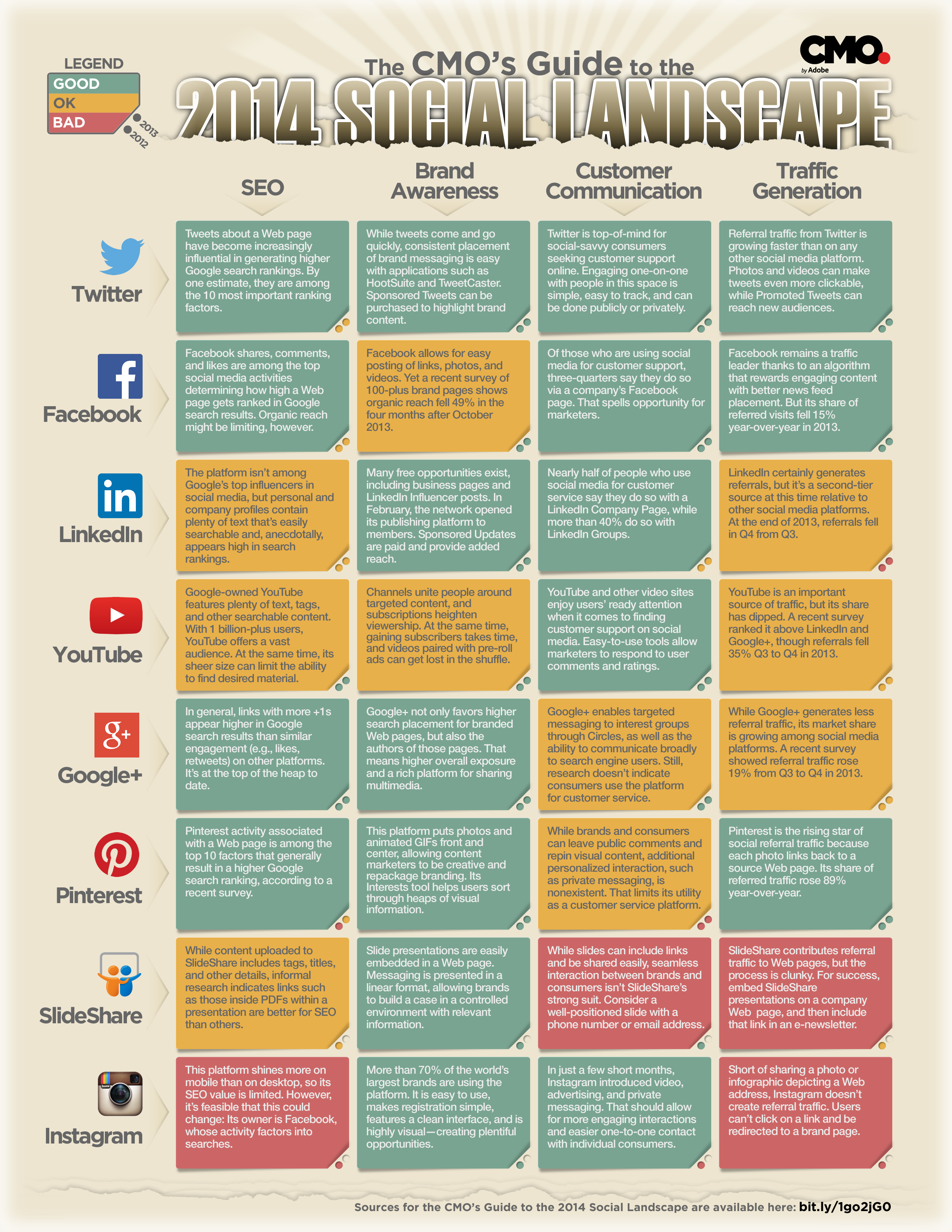 The 2014 Cmo S Guide To The Social Landscape Channel By Channel