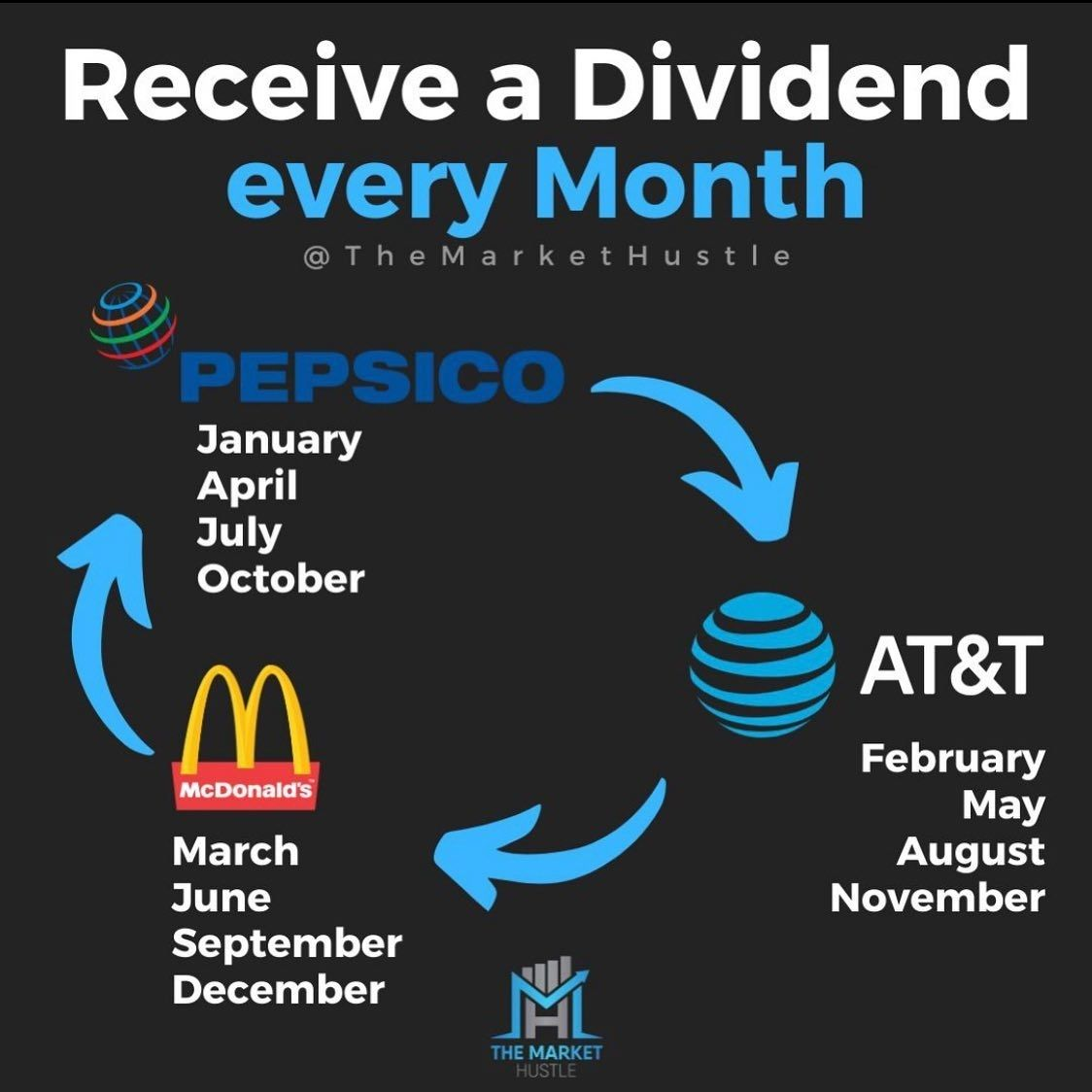 Looking to receive dividends every month check out these