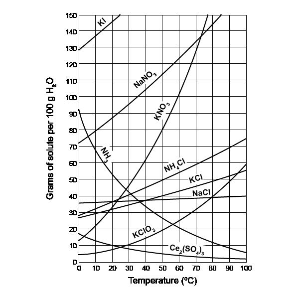 Chemistry Solubility And Temperature Worksheet in 2020 ...