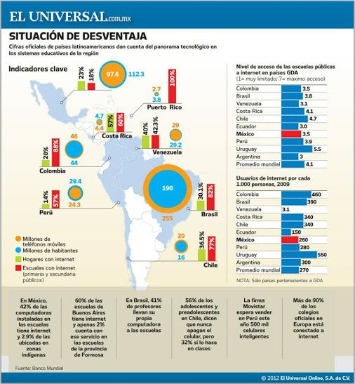 Cifras oficiales donde países Latinoamericanos dan cuenta del panorama…