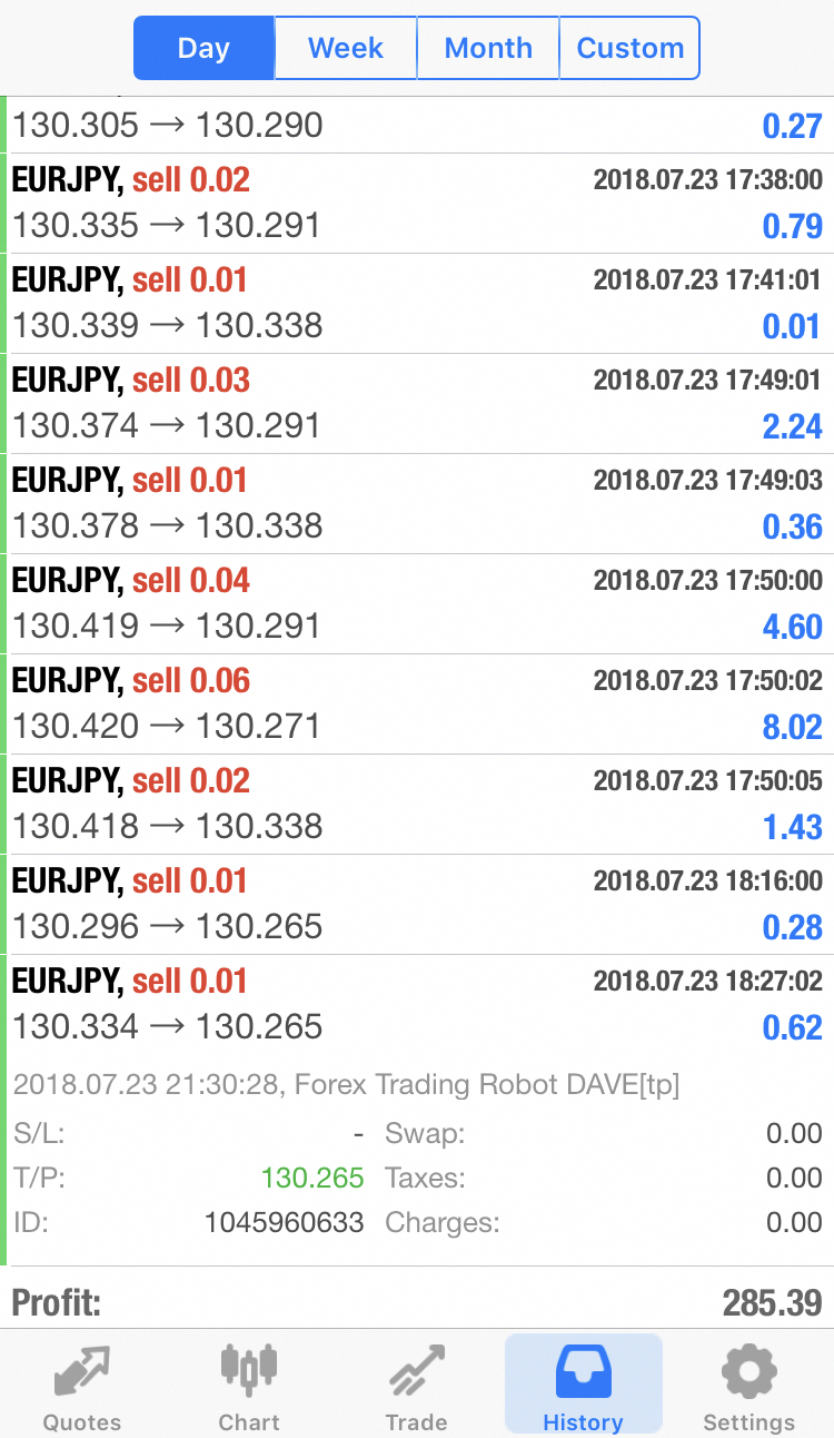 Trade With Forex Trading Robot Dave Ea Fx Expert Advisor Top