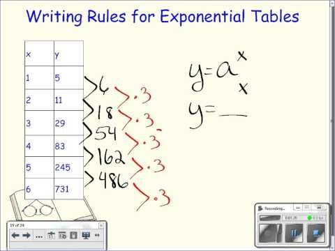 Writing Equations From Exponential Tables Writing Equations Teaching Math Writing