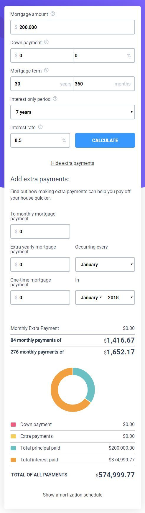 Free Interest Only Mortgage Calculator To Quickly Estimate Your