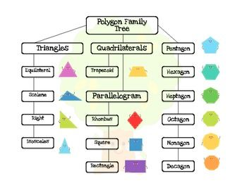 2D Shape Poster: Polygon Family Tree {Flow Chart FREEBIE} | Projects