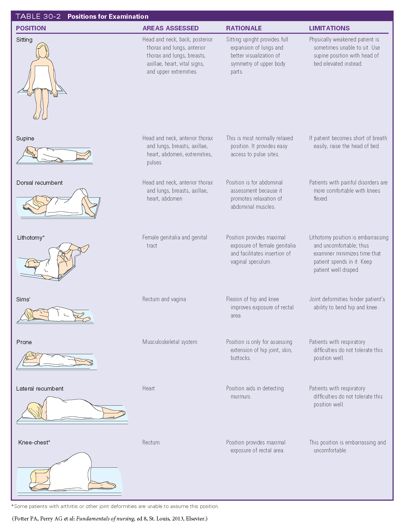 Positions For Examination
