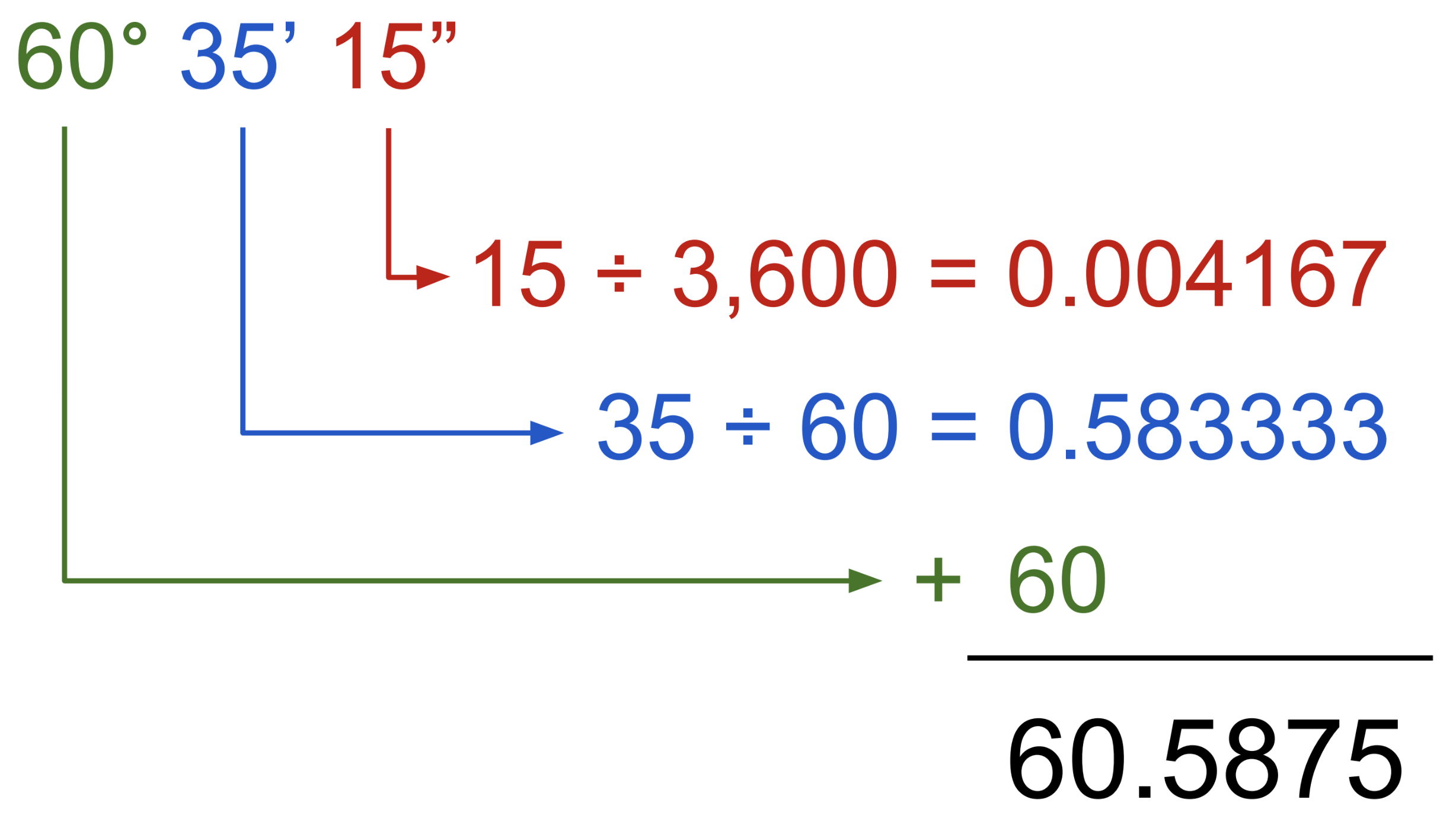 Degrees Minutes And Seconds To Decimal Conversion Calculator