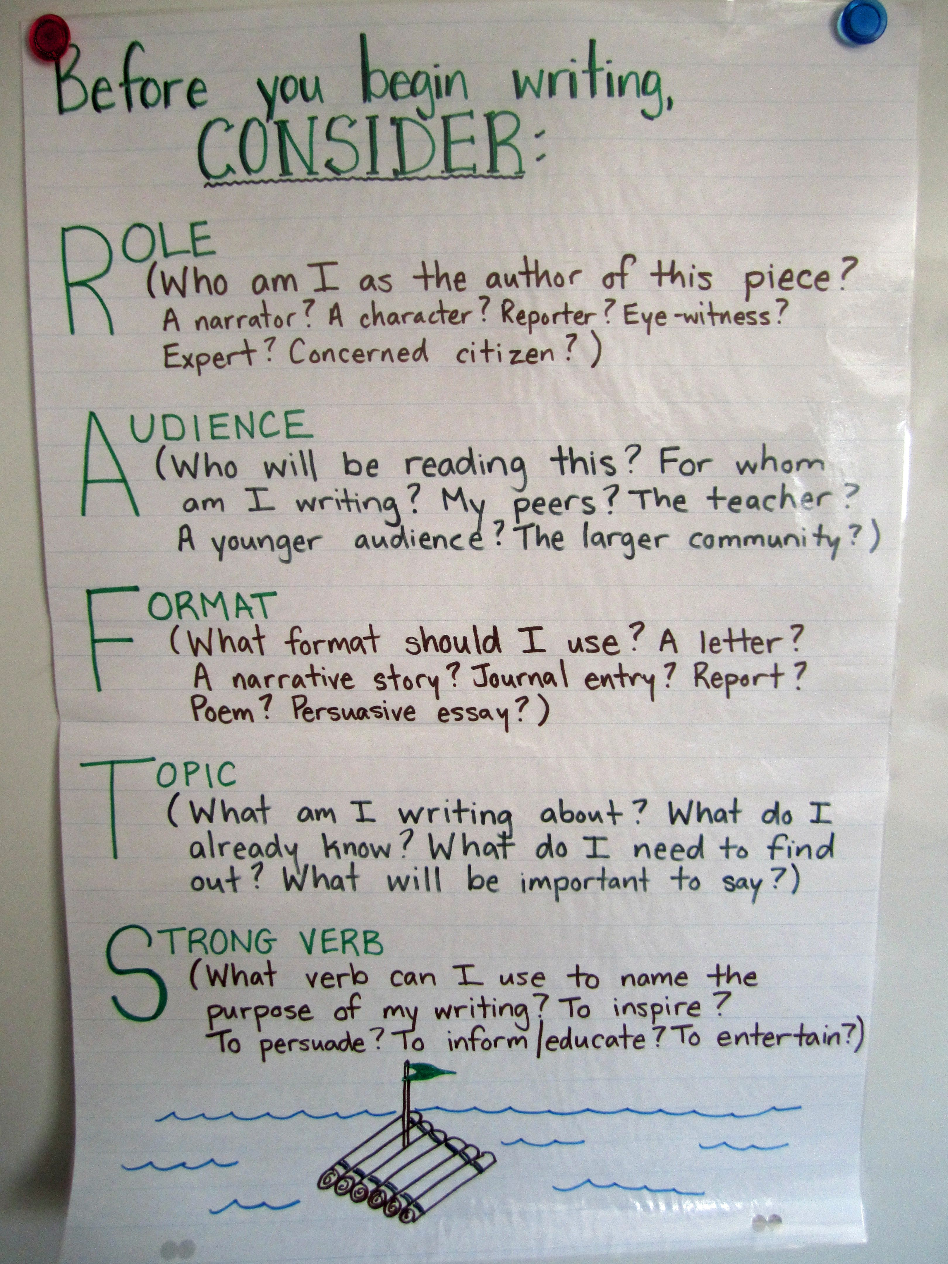 RAFTS Anchor chart - Preparing for a written composition