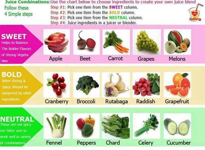 Great Chart For Juice Combinations Smoothies And Juices