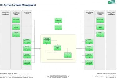 Service Portfolio Management Itil Gestao De Projetos Gta