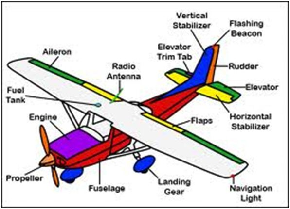 Parts Of A Plane >> The Parts Of An Airplane Magic School Bus Science