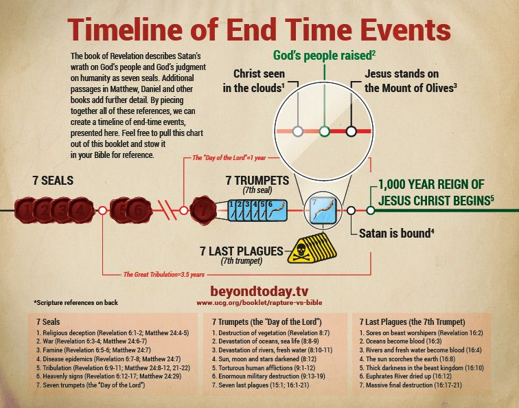 End Times Timeline Chart Graphic Download the PDF of this graphic