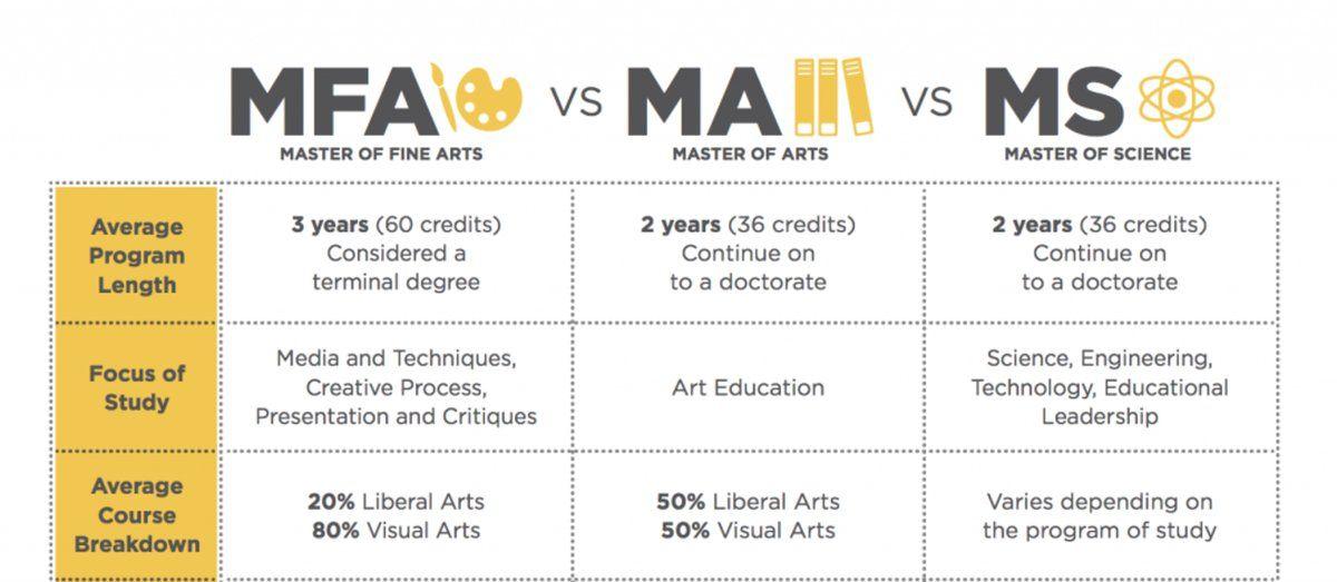 fine arts degree courses