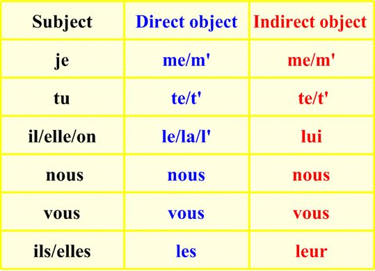 Object Pronouns  Direct And Indirect Object Chart