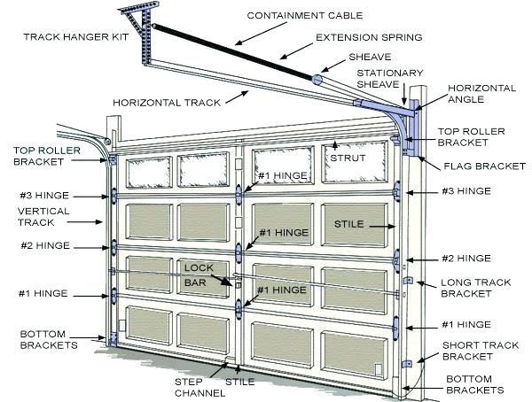 Door Parts Door Handle Parts Names Car Door Parts Names Garagedeur Garage Doors