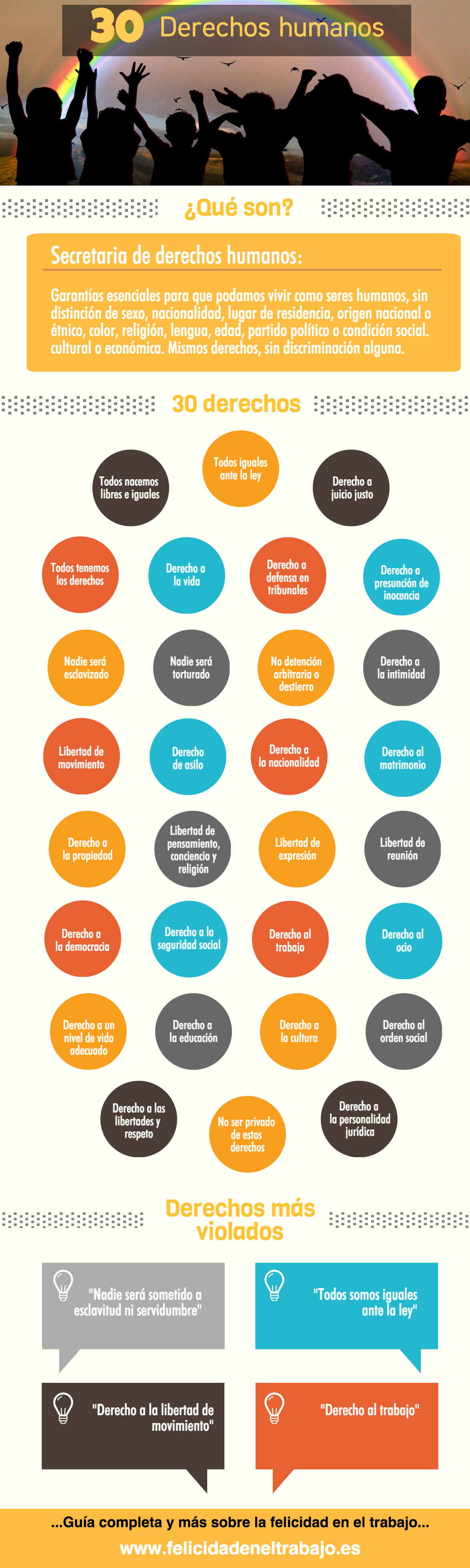 30 Derechos Humanos En Una Infografia Derecho Declaracion De Los Derechos Humanos Derechos Humanos Los 30 Derechos Humanos