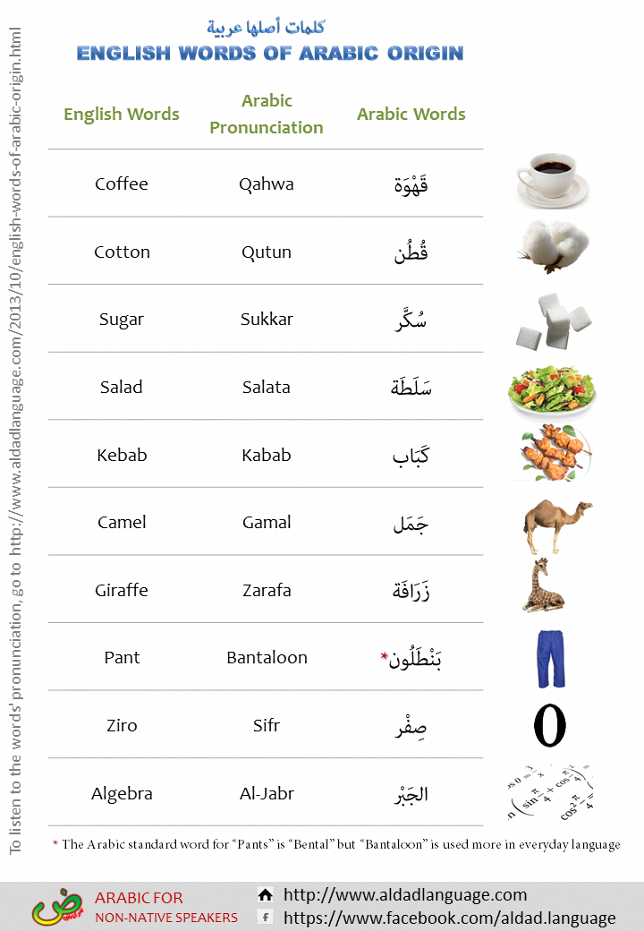 English Words That Are Actually Arabic Words Learnarabic Arabic