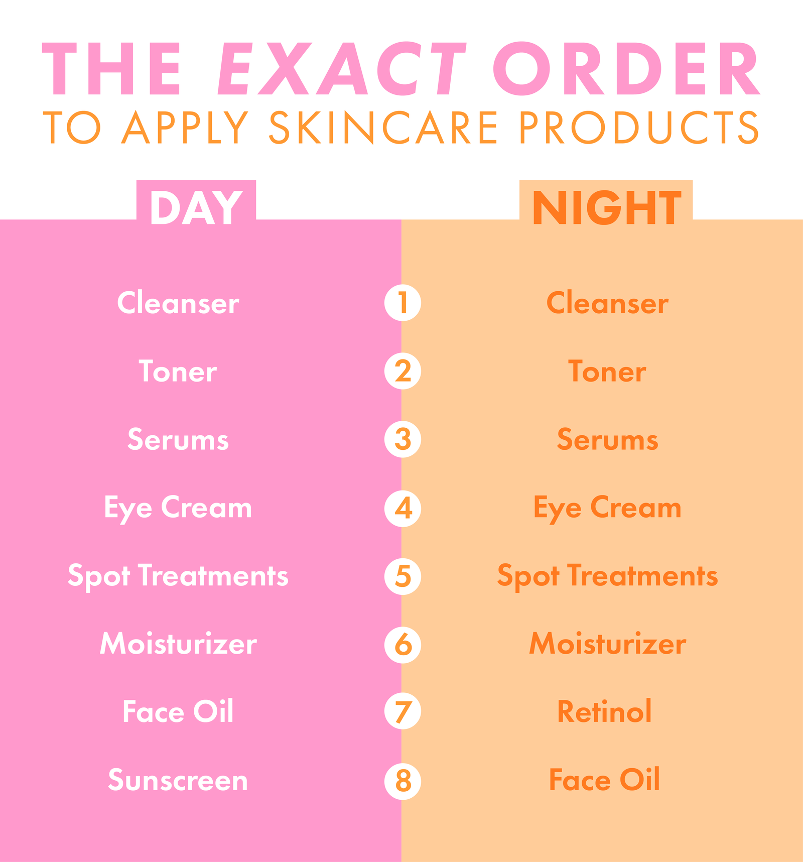 Finally This Is the *Exact* Order You Should Apply Your