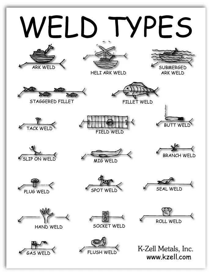 Weld Types #welding #fun #goodtips metal working Pinterest - new blueprint book for welders