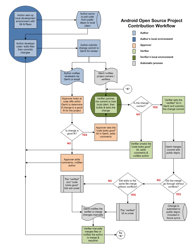 Workflow diagram android pinterest open source for Project management workflow template