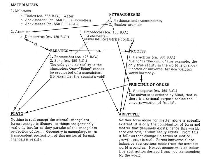 The Pre Socratic Philosophers Pre Socratic Philosophers Study Info