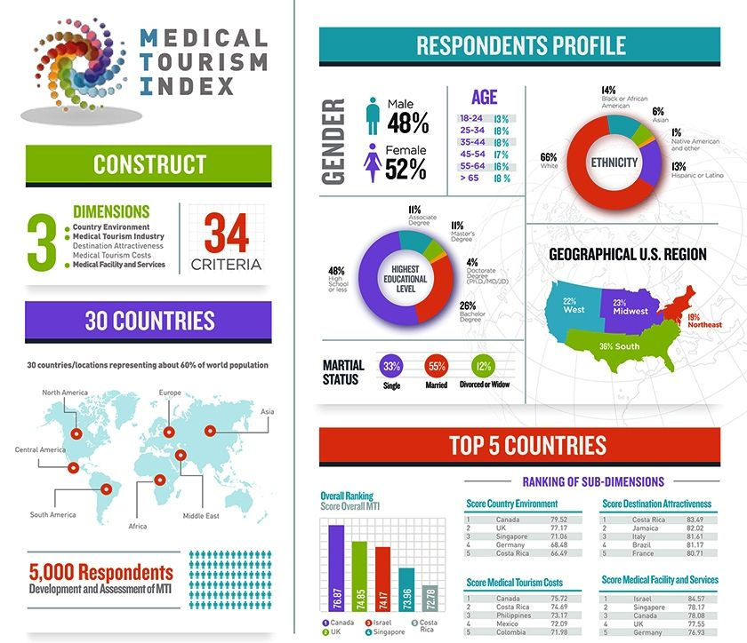Medical Tourism Index Country Rankings Medical Tourism