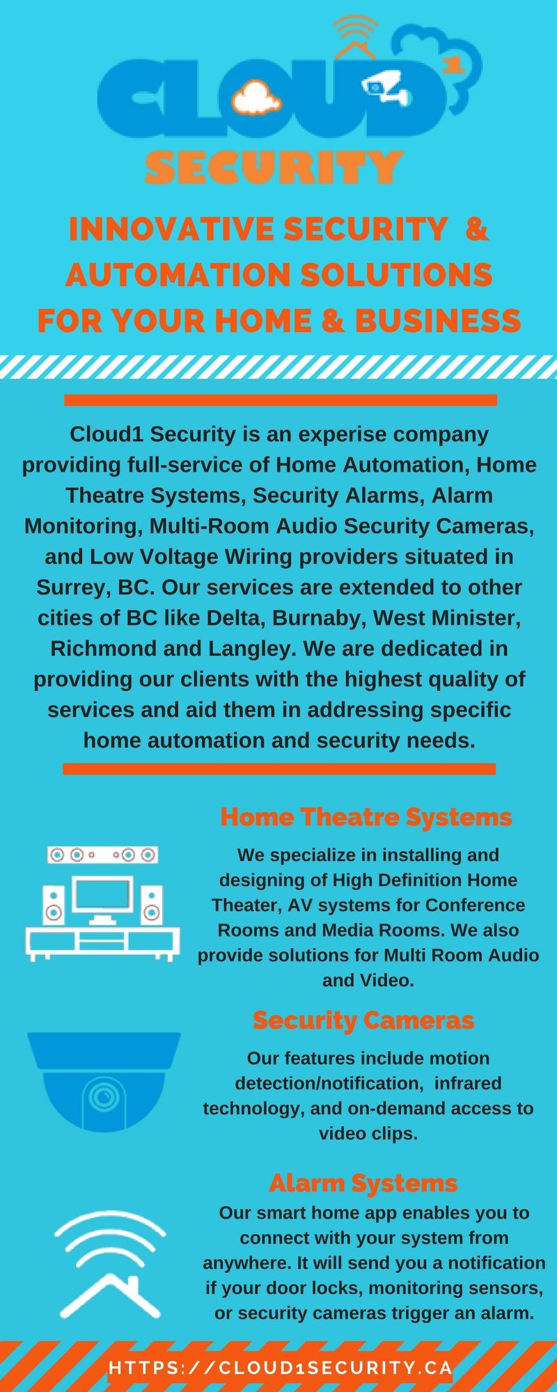 INNOVATIVE SECURITY & AUTOMATION SOLUTIONS Cloud1 Security is an ...