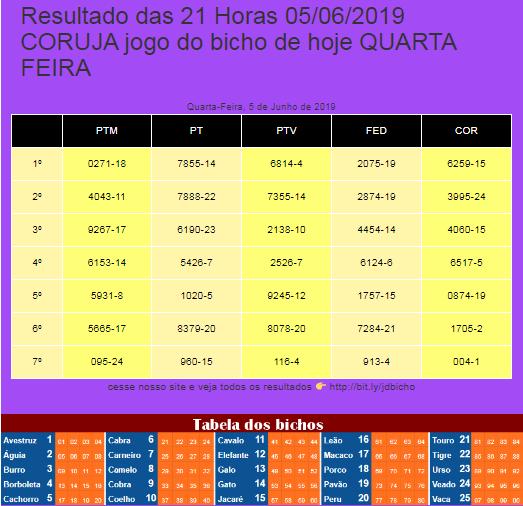 Resultado Das 21 Horas 05 06 2019 Coruja Jogo Do Bicho De Hoje Quarta Feira Corujinha Deunoposte Federal Pt Jogo De Bicho Hoje E Sexta Feira Terno De Grupo