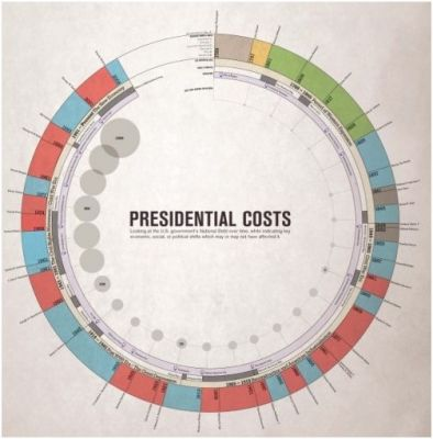 Circular timeline and bubble chart RADIAL CHARTS Pinterest - bubble chart